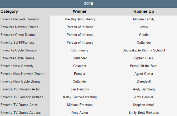 POI-spoilertv-TV-awards